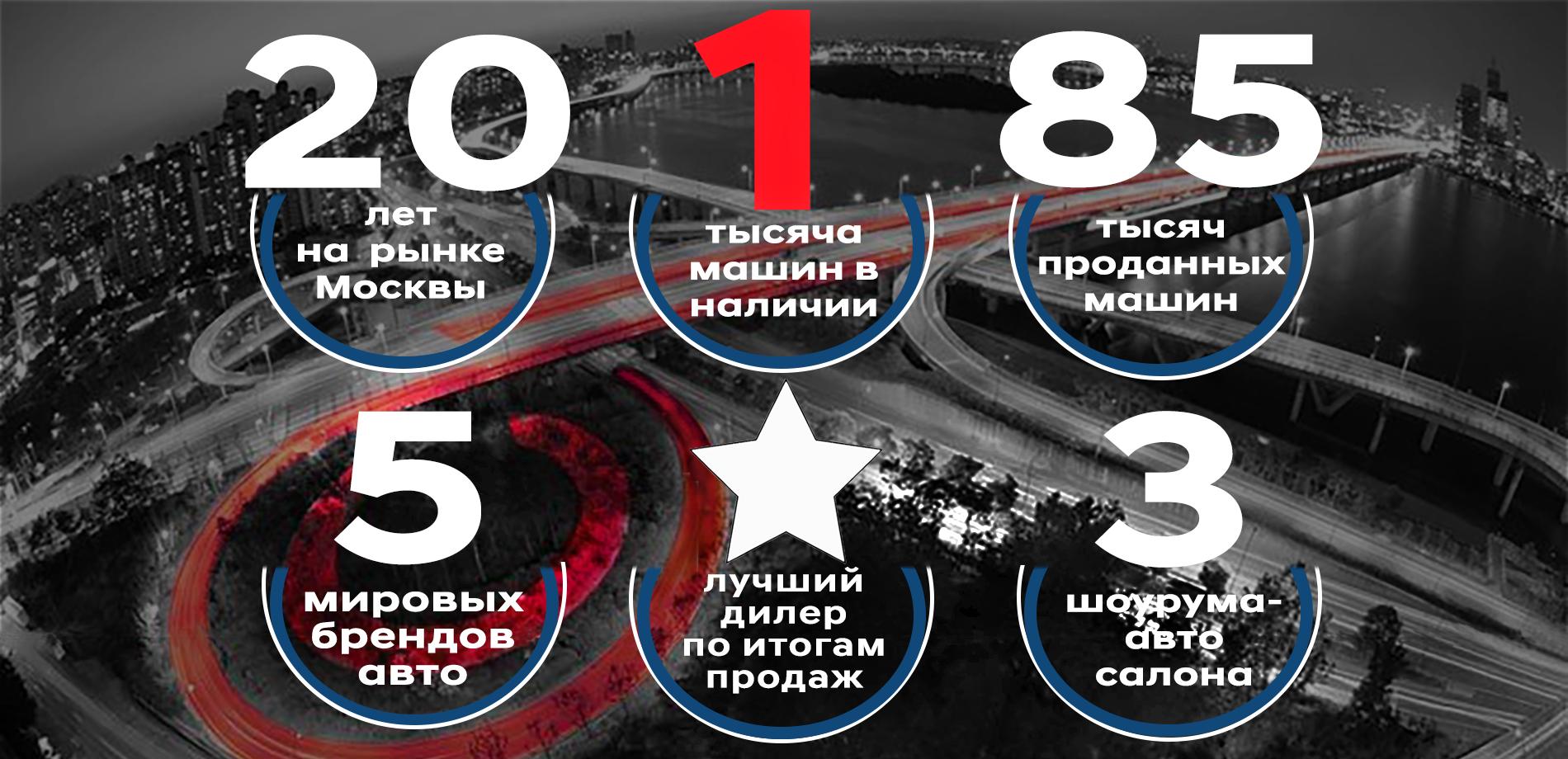 Автосалон автосити москва официальный сайт автосалон а моторс москва отзывы покупателей